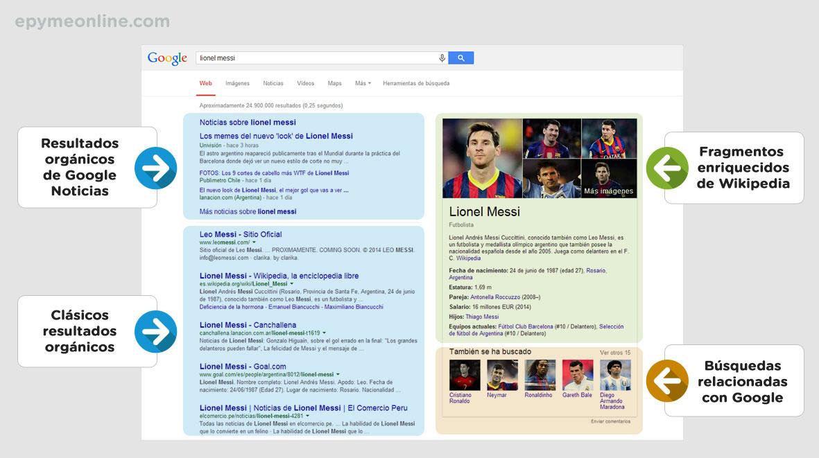Fragmentos Enriquecidos y las páginas de resultados de Google