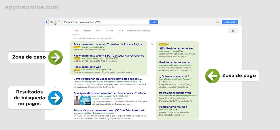 Zonas de pago y orgánicas en Google