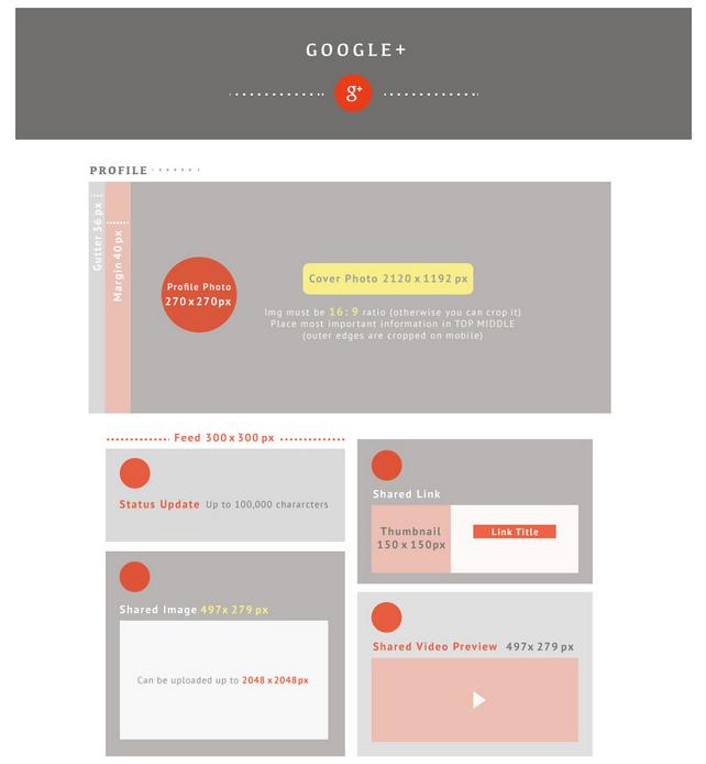 Infografía con las medidas adecuadas de las imágenes en Google Plus
