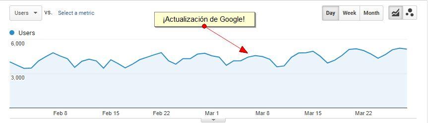 Actualización Google a un sitio con contenido de actualidad