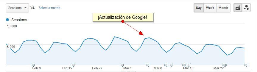 Impacto de la actualización Google de marzo a un sitio con contenido de pobre calidad