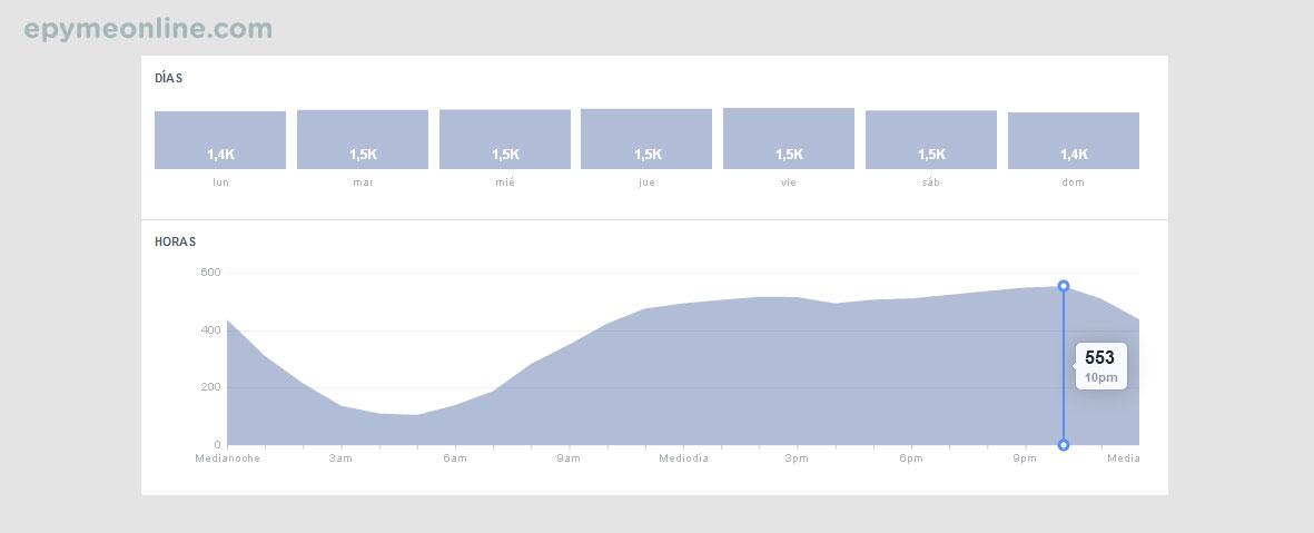 Horarios de alcance en Facebook